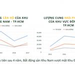 Thị trường Nhà Đất Sài Gòn: Khu Nam chính thức vượt khu Đông