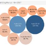 Tốc độ giá đất tăng tại 24 quận huyện TPHCM năm 2017